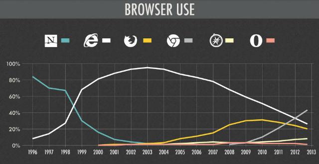 瀏覽器發展史