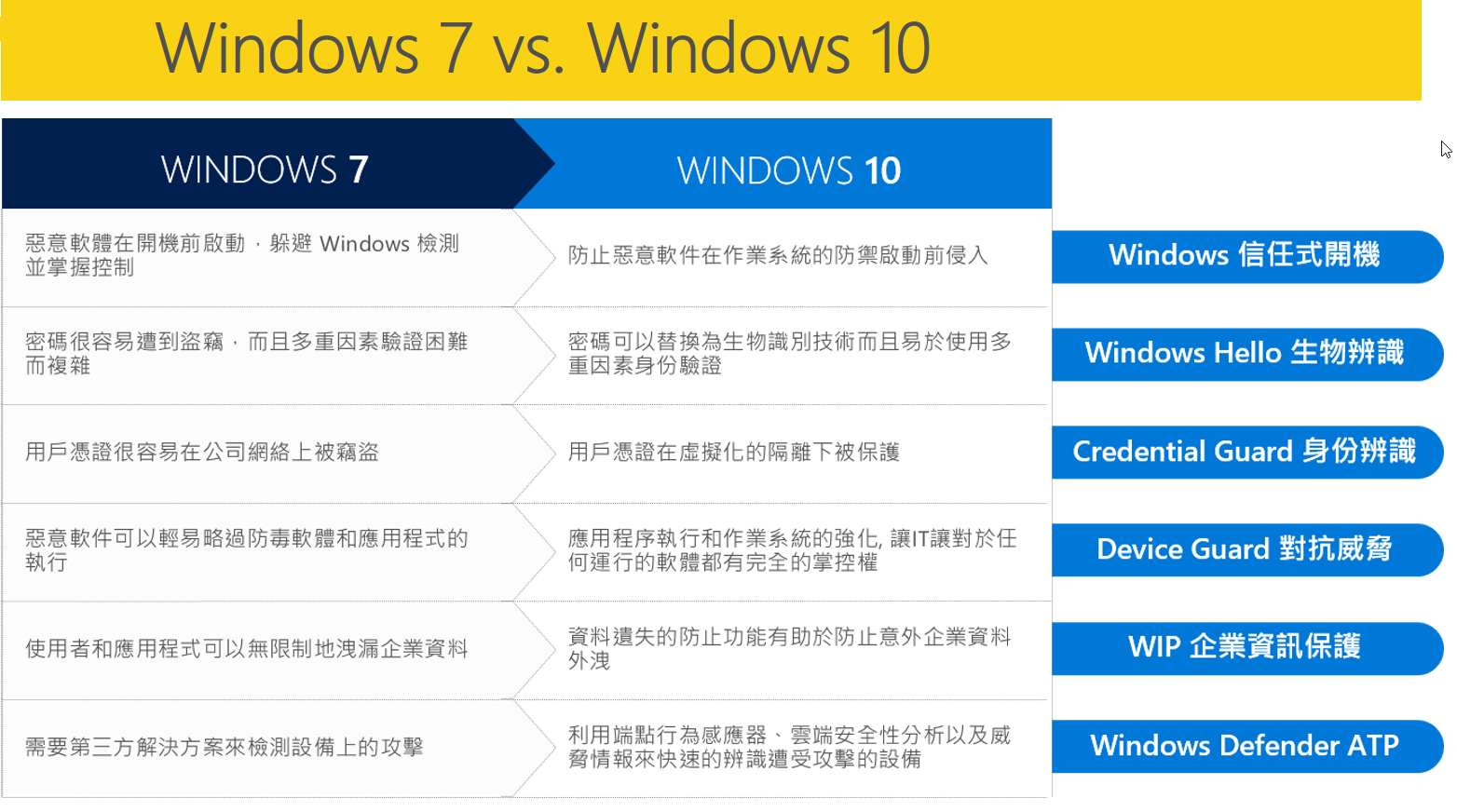 windows7和windows10比較表