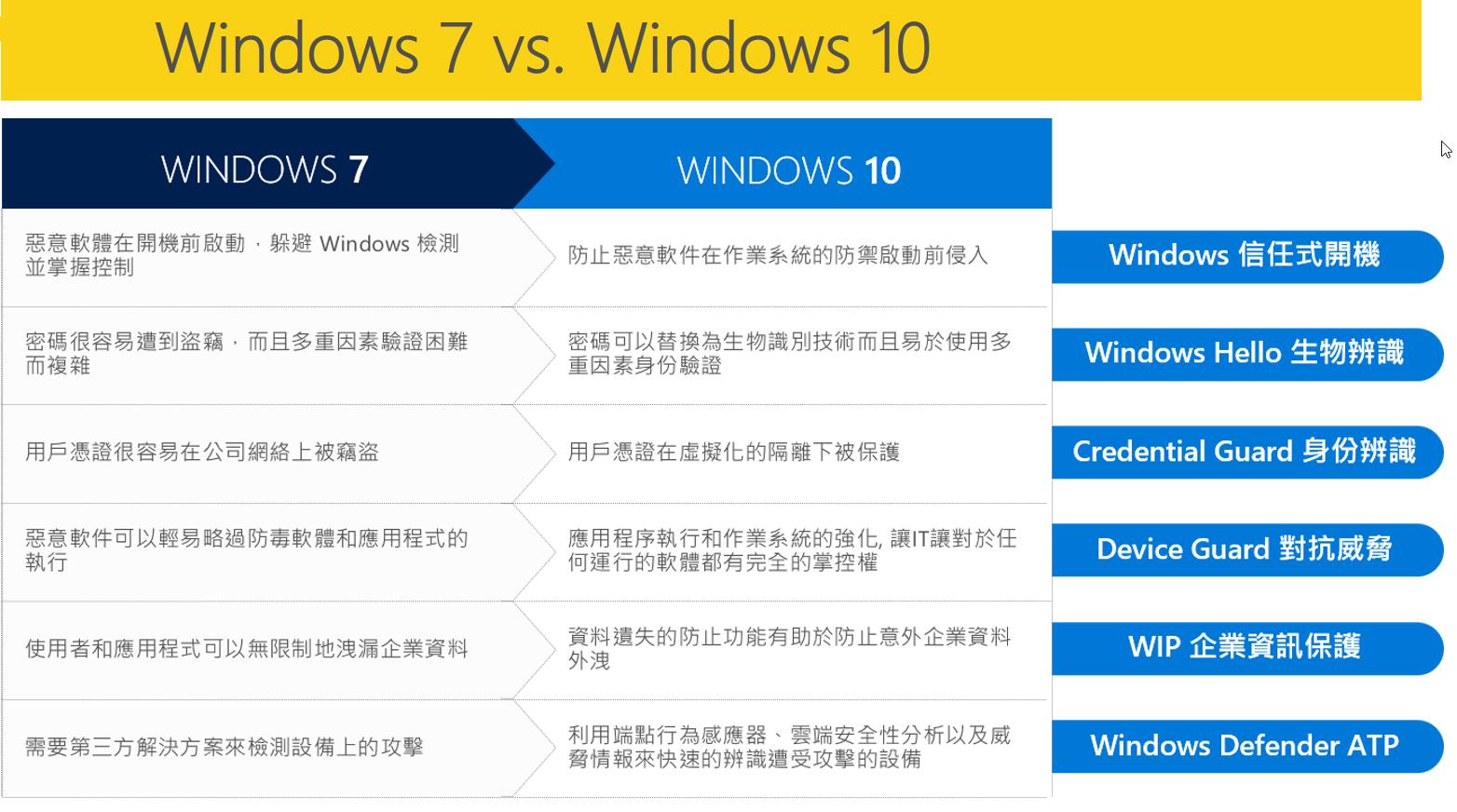 windows7和windows10比較表