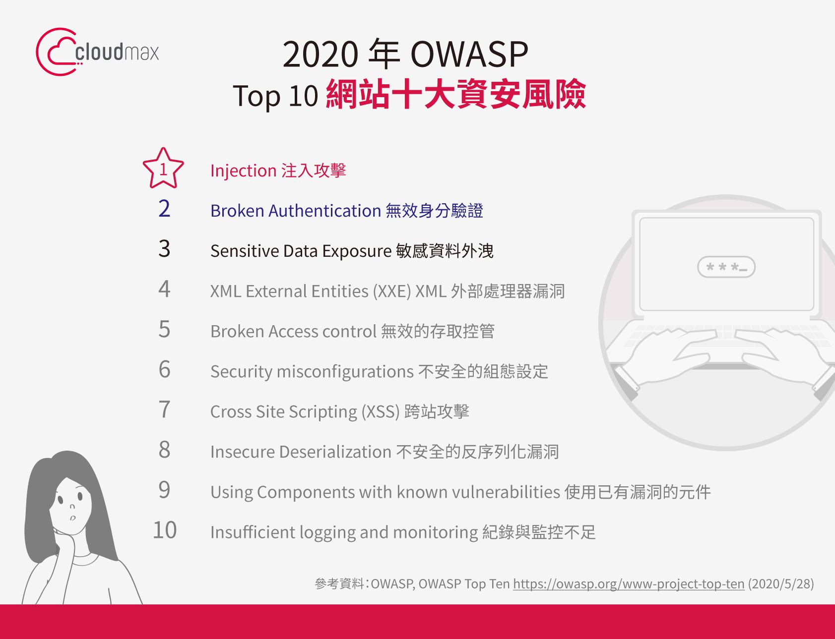 2020 年 OWASP Top 10網站十大資安風險